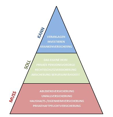 Vorsorgepyramide